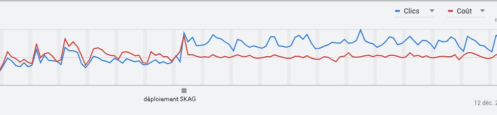 L'impact de SKAG sur les campagnes Google Ads classiques