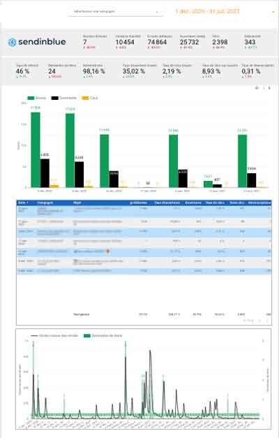 Google Data Studio Sendinblue E-mailing