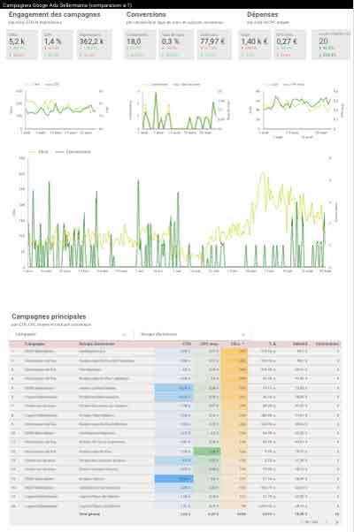 Google Data Studio SEA achats de mots clés